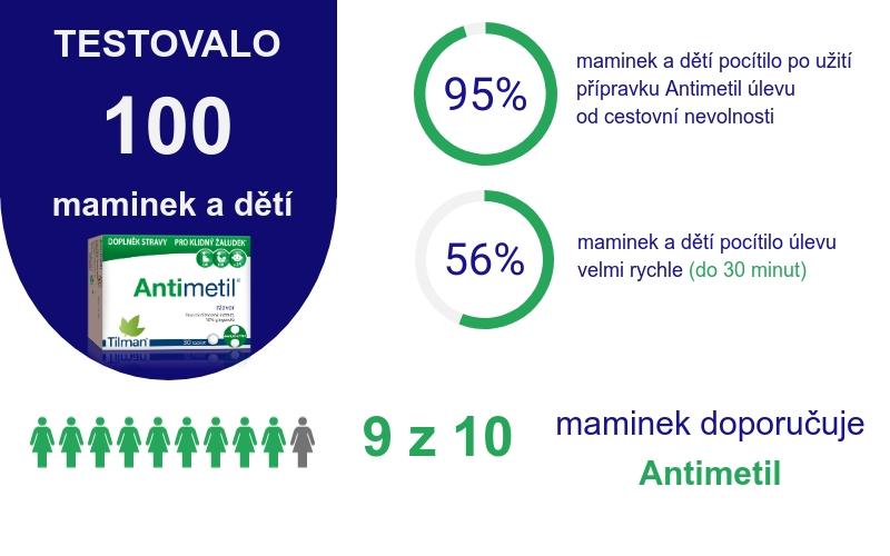 Výsledky testování Antimetil