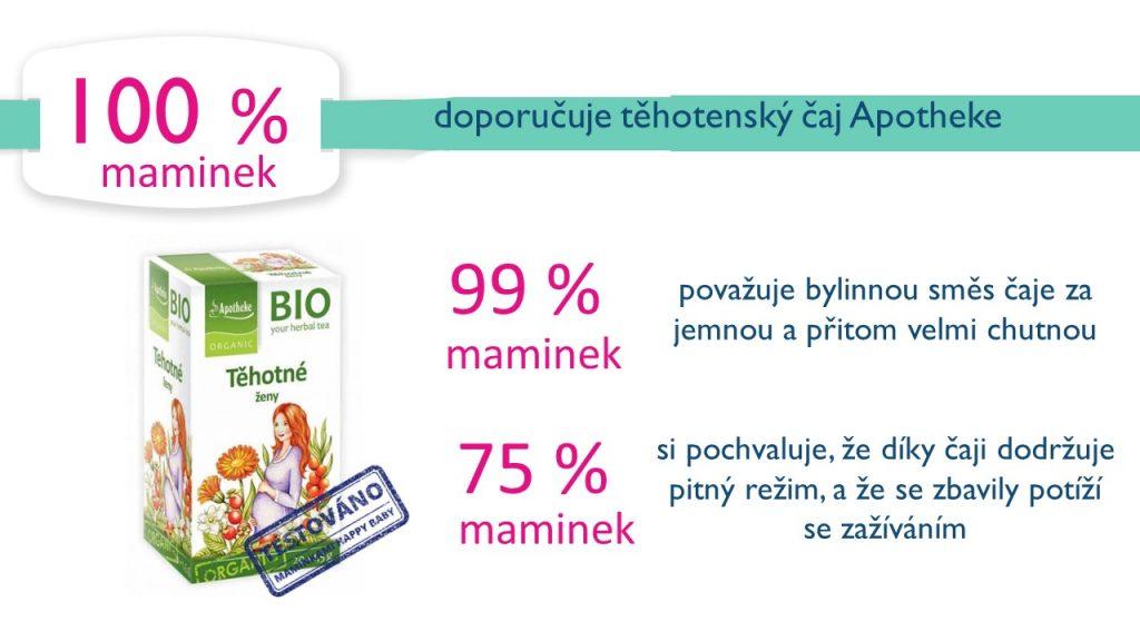 Výsledky testování Apotheke