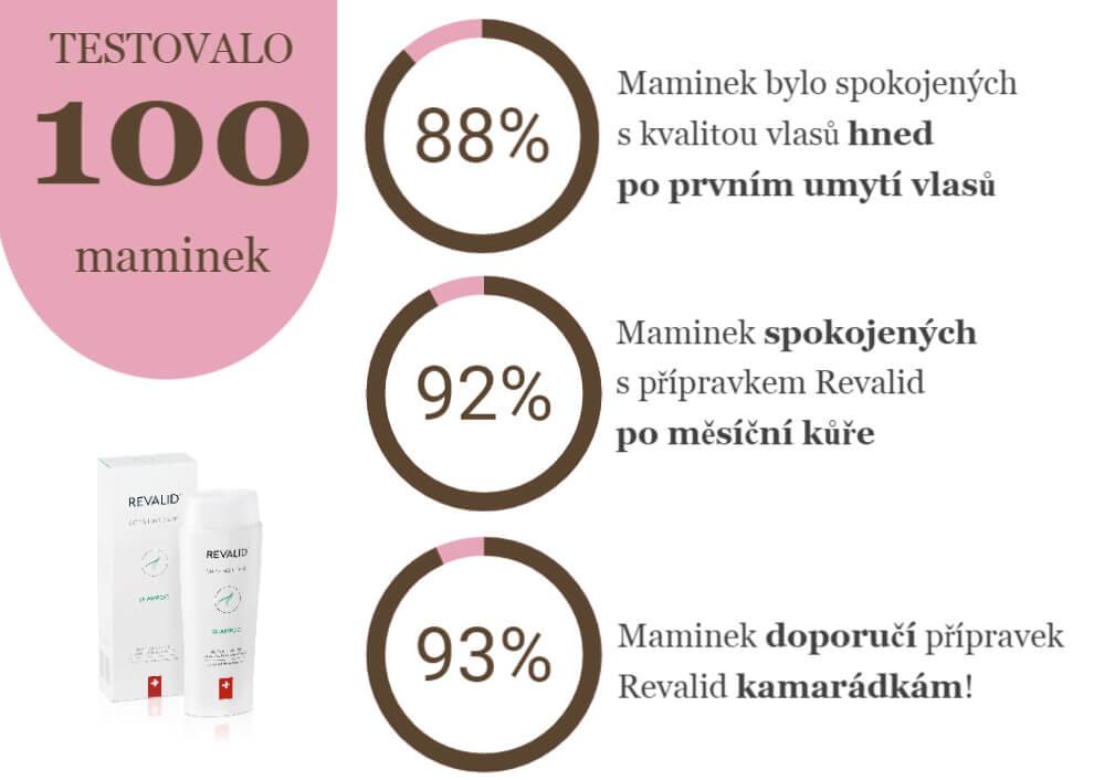 Infografika testování Revalid