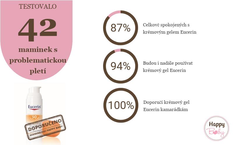 Výsledky testování Eucerin Oil Control SPF 50+