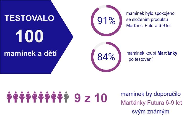 Výsledky testování Marťánci Futura 6-9 let