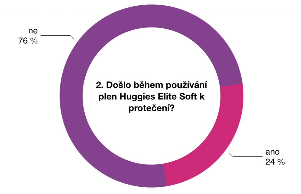 Výsledky testování plen Huggies Elite Soft 3 - 5kg 3
