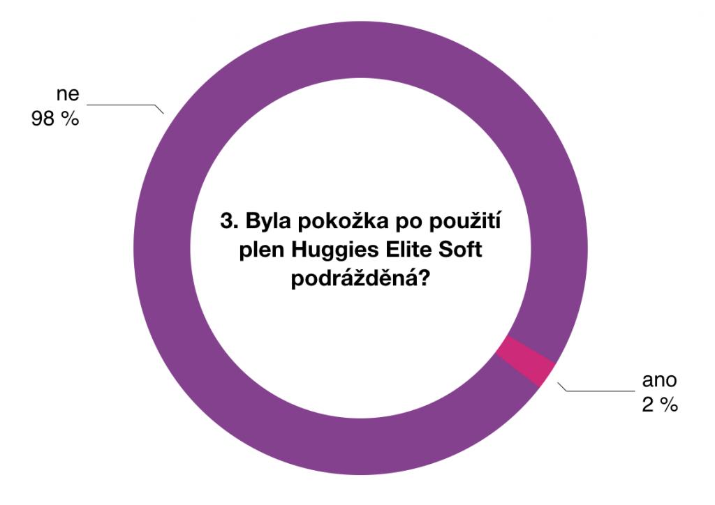Výsledky testování plen Huggies Elite Soft 3 - 5kg 4
