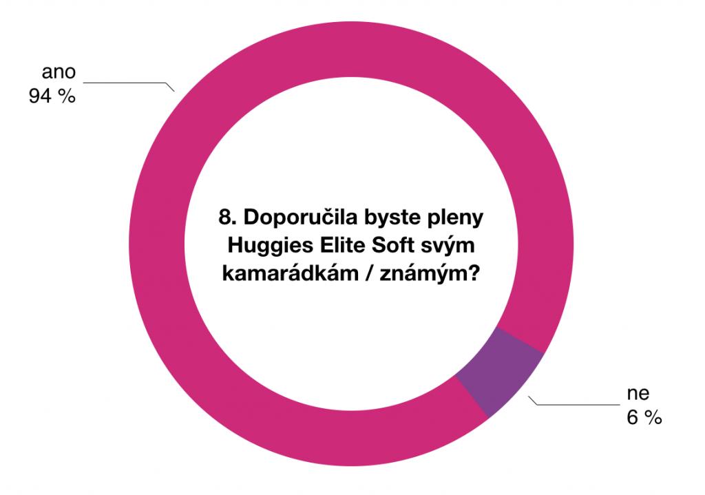 Výsledky testování plen Huggies Elite Soft 3 - 5kg 7