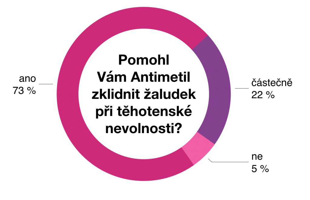 Výsledek testu Antimetil při těhotenské nevolnosti 3