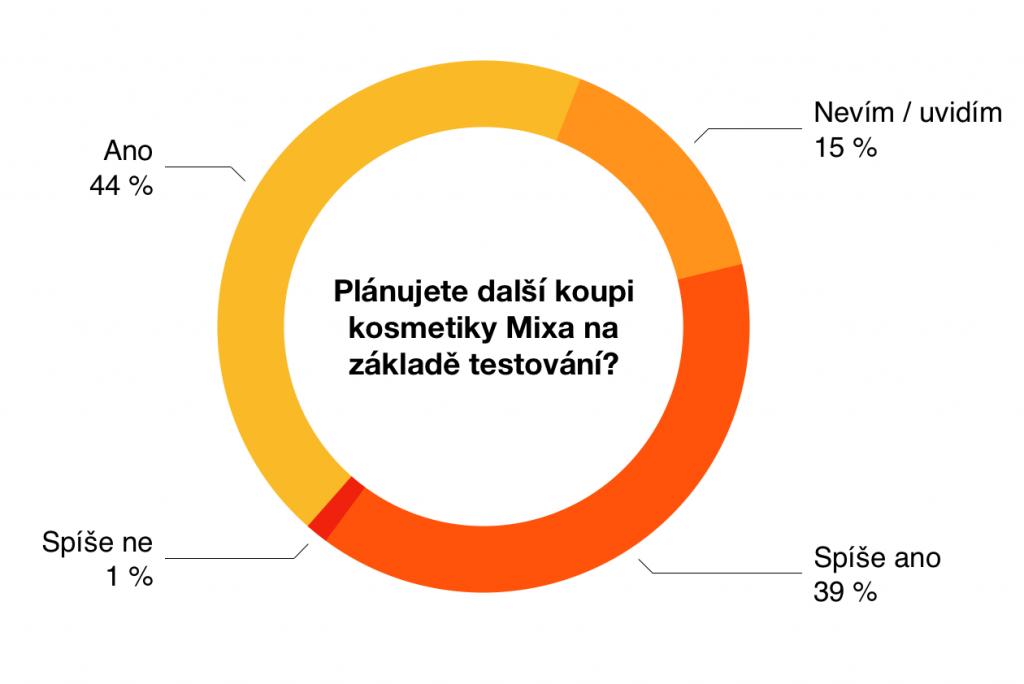 Ambasadorky testovaly - krém Mixa Cica 10