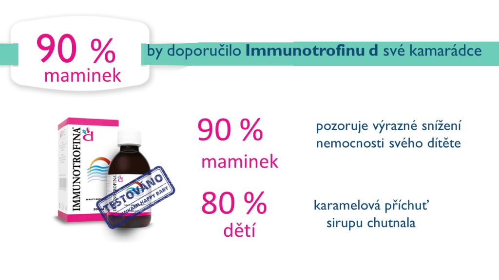 Immunotrofina d - výsledky testování
