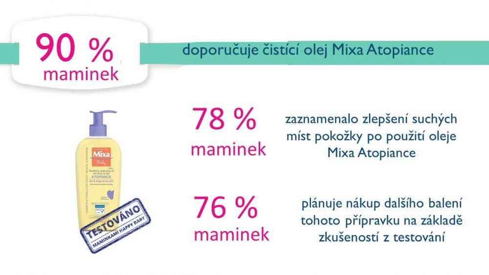 Ambasadorky testovaly - Mixa Baby Atopiance 3