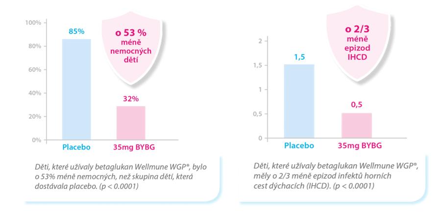 výsledky klinické studie Immunotrofina d